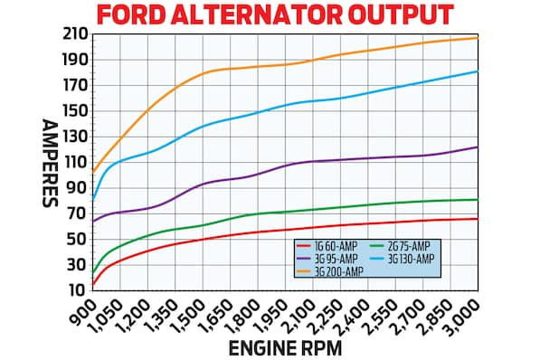 Ford 1g Alternator Wiring